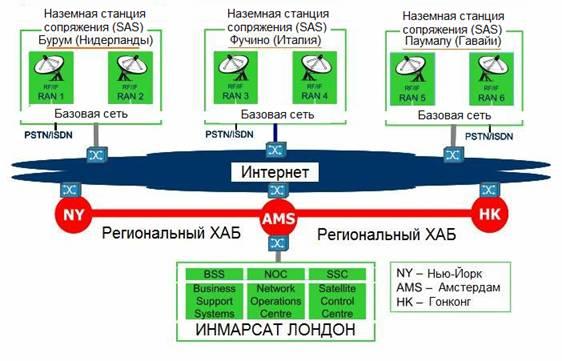 Международная организация инмарсат (inmarsat - intermational mobile satellite organization) начала свою